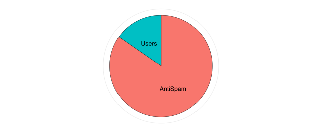 users_vs_antispam_2017-07-01_2017-09-31.png