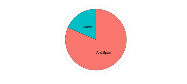 users_vs_antispam_2017-10-01_2017-12-31.png