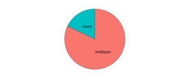 users_vs_antispam_2018-01-01_2018-03-31