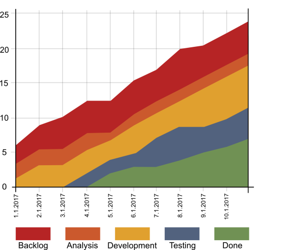 What exactly are Cumulative Flow Diagrams? – LOVOO Engineering