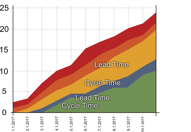 Lovoo engineering what exactly are cumulative flow diagrams but the team could do something to fight this for example add wip limits when wip limits are adhered to the team should soon notice a change back to ccuart Gallery